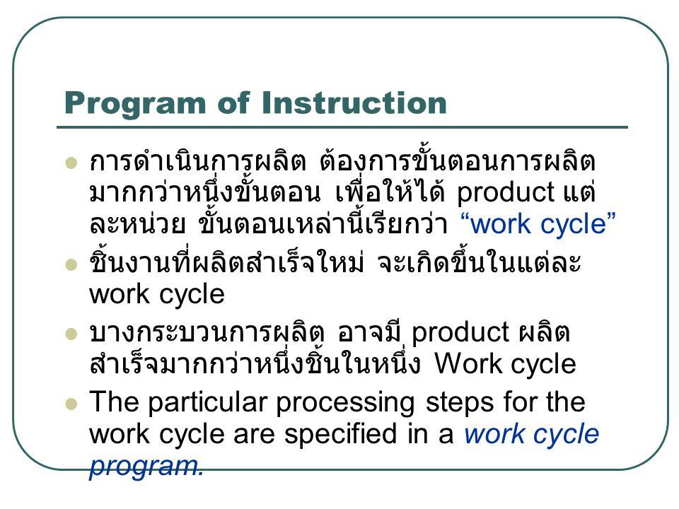 "Program of Instruction การดำเนินการผลิต ต้องการขั้นตอนการผลิต มากกว่าหนึ่งขั้นตอน เพื่อให้ได้ product แต่ ละหน่วย ขั้นตอนเหล่านี้เรียกว่า ""work cycle"""