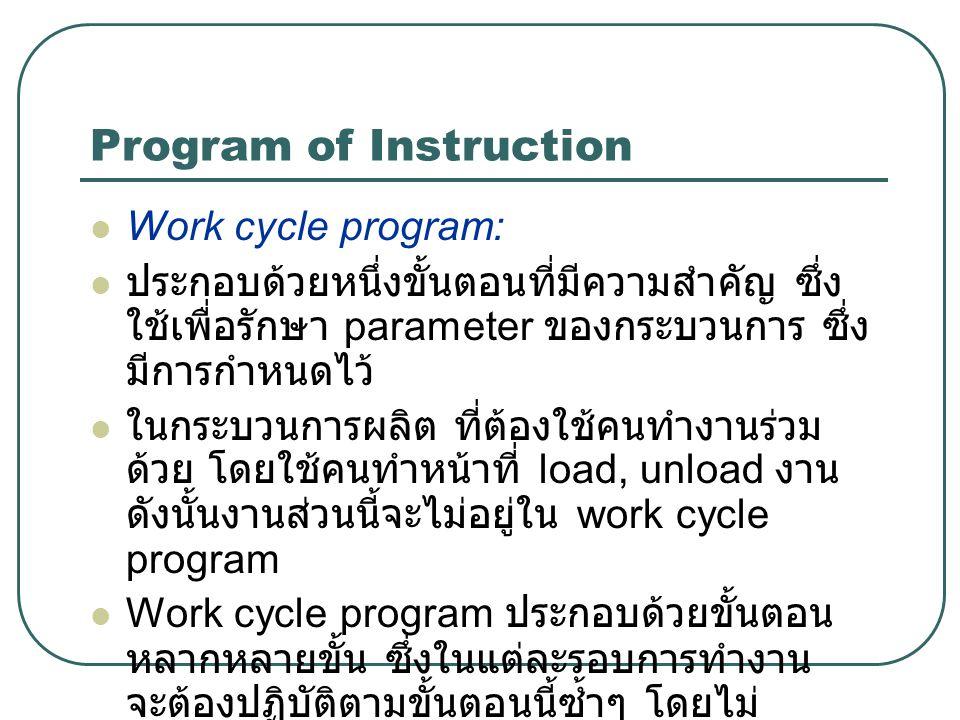 Program of Instruction Work cycle program: ประกอบด้วยหนึ่งขั้นตอนที่มีความสำคัญ ซึ่ง ใช้เพื่อรักษา parameter ของกระบวนการ ซึ่ง มีการกำหนดไว้ ในกระบวนก