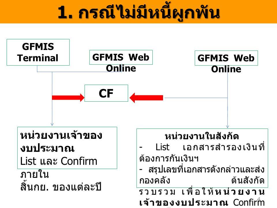GFMIS Terminal GFMIS Web Online CF หน่วยงานเจ้าของ งบประมาณ List และ Confirm ภายใน สิ้นกย. ของแต่ละปี หน่วยงานในสังกัด - List เอกสารสำรองเงินที่ ต้องก