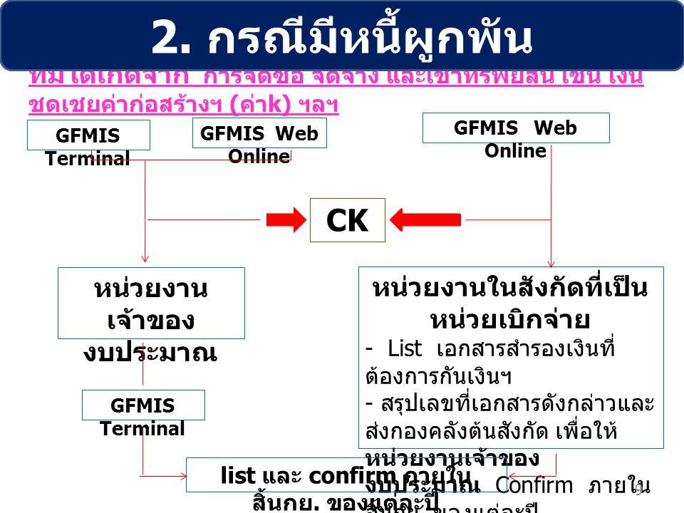 ที่มิได้เกิดจาก การจัดซื้อ จัดจ้าง และเช่าทรัพย์สิน เช่น เงิน ชดเชยค่าก่อสร้างฯ ( ค่า k) ฯลฯ CK GFMIS Terminal GFMIS Web Online หน่วยงาน เจ้าของ งบประ