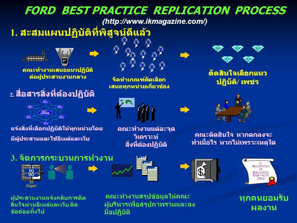FORD BEST PRACTICE REPLICATION PROCESS ( http://www.ikmagazine.com/) คณะทำงานเสนอแนวปฏิบัติ ต่อผู้ประสานงานกลาง ตัดสินใจเลือกแนว ปฏิบัติ / เพชร จัดทำเ