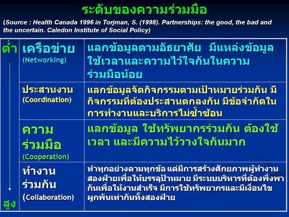 สมาคมสุขศึกษา พลศึกษา และสันทนาการแห่งประเทศไทย
