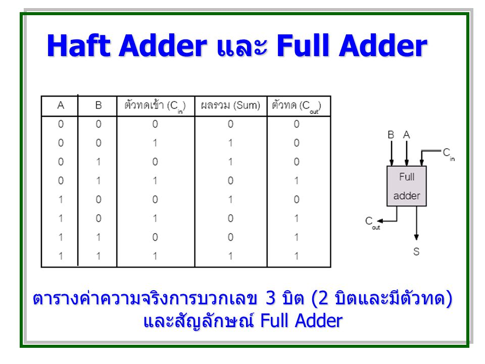 Haft Adder และ Full Adder ตารางค่าความจริงการบวกเลข 3 บิต (2 บิตและมีตัวทด ) และสัญลักษณ์ Full Adder