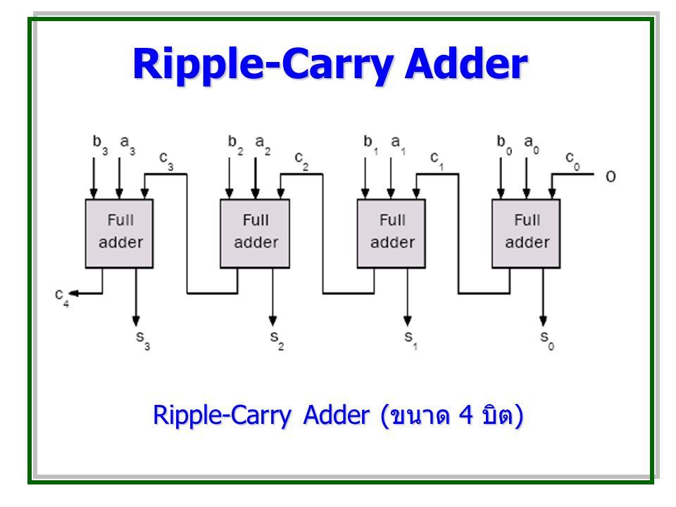 Ripple-Carry Adder Ripple-Carry Adder ( ขนาด 4 บิต )