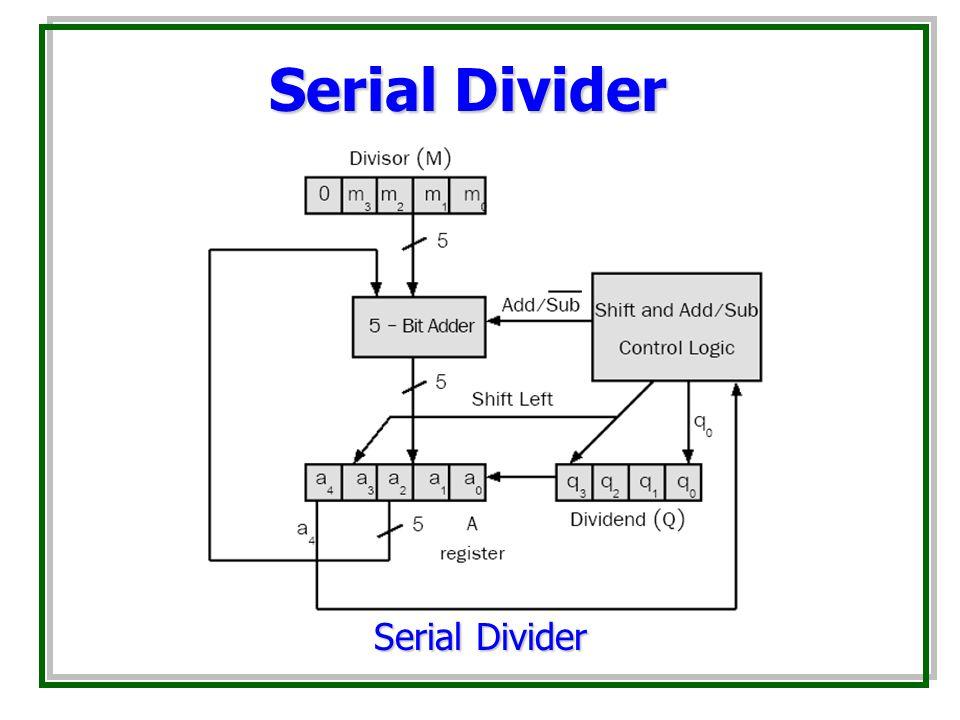 Serial Divider