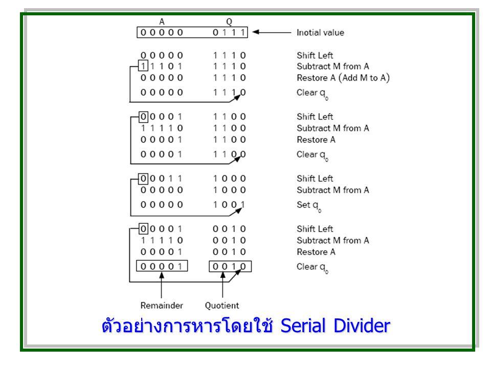 ตัวอย่างการหารโดยใช้ Serial Divider