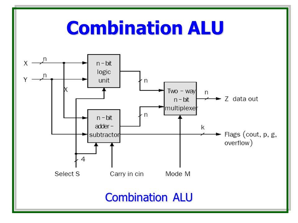 Combination ALU