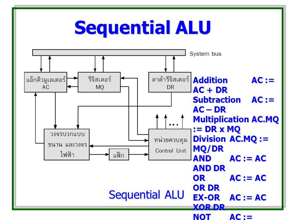 Sequential ALU Addition AC := AC + DR SubtractionAC := AC – DR MultiplicationAC.MQ := DR x MQ DivisionAC.MQ := MQ/DR ANDAC := AC AND DR ORAC := AC OR DR EX-ORAC := AC XOR DR NOTAC := NOT(AC)