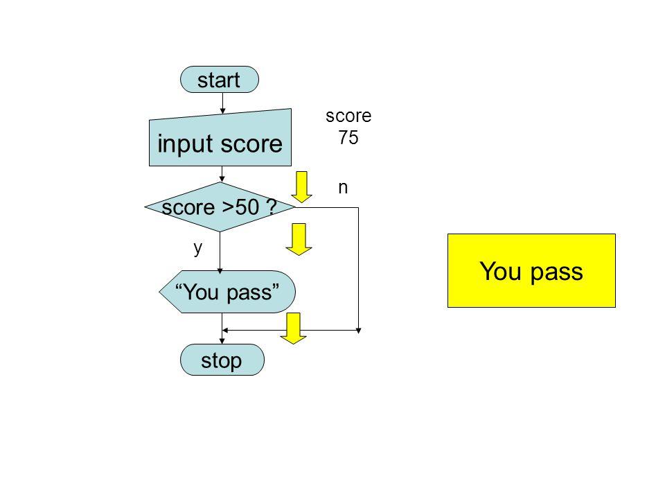 """start score >50 ? """"You pass"""" stop y n You pass input score score 75"""