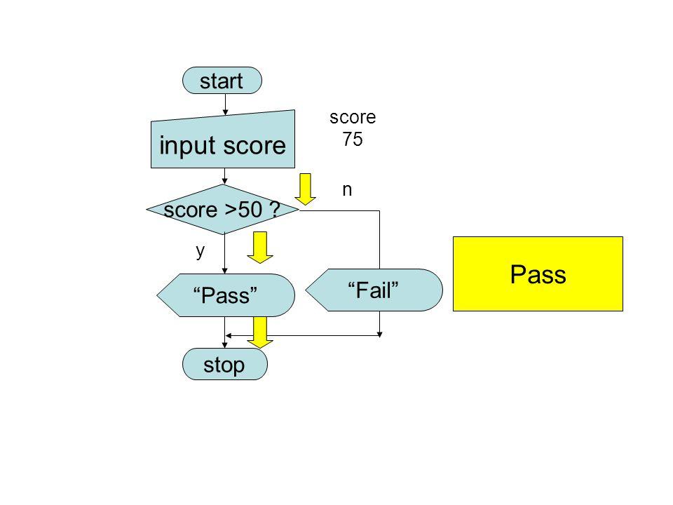 "start score >50 ? ""Pass"" stop y n Pass input score score 75 ""Fail"""