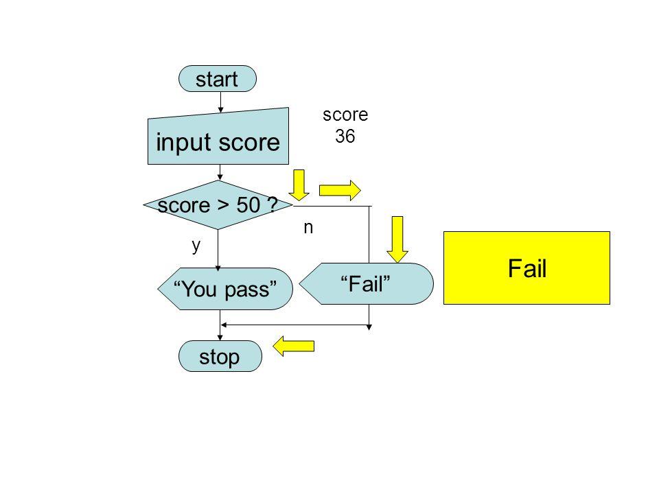 "start score > 50 ? ""You pass"" stop y n Fail input score score 36 ""Fail"""