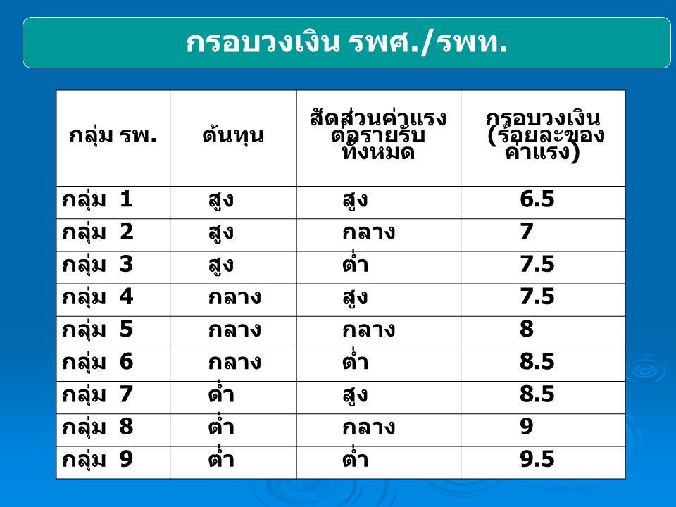 กรอบวงเงิน รพศ./ รพท. กลุ่ม รพ.ต้นทุน สัดส่วนค่าแรง ต่อรายรับ ทั้งหมด กรอบวงเงิน (ร้อยละของ ค่าแรง) กลุ่ม 1สูง 6.5 กลุ่ม 2สูงกลาง7 กลุ่ม 3สูงต่ำ7.5 กล