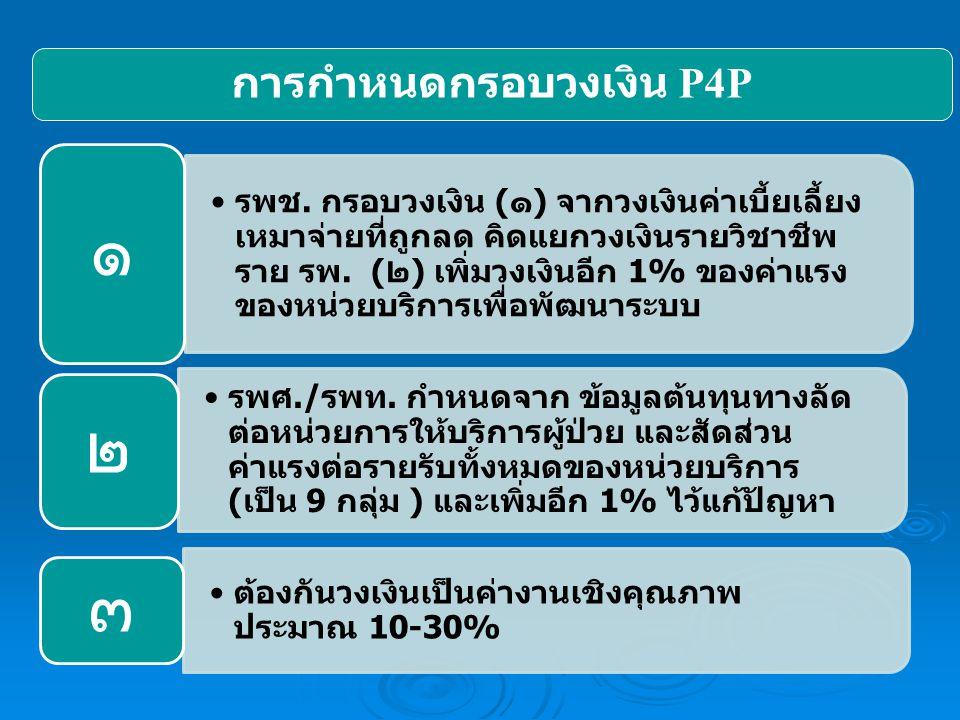การกำหนดกรอบวงเงิน P4P รพช. กรอบวงเงิน (๑) จากวงเงินค่าเบี้ยเลี้ยง เหมาจ่ายที่ถูกลด คิดแยกวงเงินรายวิชาชีพ ราย รพ. (๒) เพิ่มวงเงินอีก 1% ของค่าแรง ของ
