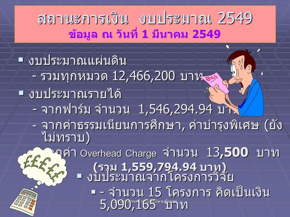 D:/Department/other/ ผู้บริหารเยี่ยมชม สถานะการเงิน งบประมาณ 2549 สถานะการเงิน งบประมาณ 2549 ข้อมูล ณ วันที่ 1 มีนาคม 2549  งบประมาณแผ่นดิน - รวมทุกหมวด 12,466,200 บาท  งบประมาณรายได้ - จากฟาร์ม จำนวน 1,546,294.94 บาท - จากค่าธรรมเนียนการศึกษา, ค่าบำรุงพิเศษ ( ยัง ไม่ทราบ ) - จากค่า Overhead Charge จำนวน 13,500 บาท ( รวม 1,559,794.94 บาท )  งบประมาณจากโครงการวิจัย  - จำนวน 15 โครงการ คิดเป็นเงิน 5,090,165 บาท