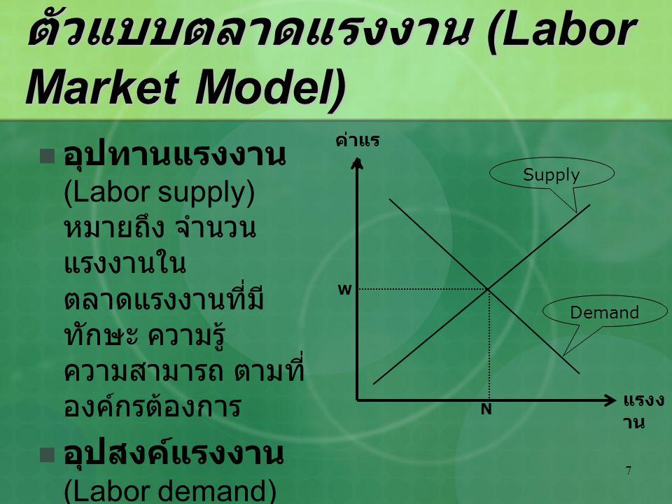7 ตัวแบบตลาดแรงงาน (Labor Market Model) อุปทานแรงงาน (Labor supply) หมายถึง จำนวน แรงงานใน ตลาดแรงงานที่มี ทักษะ ความรู้ ความสามารถ ตามที่ องค์กรต้องก