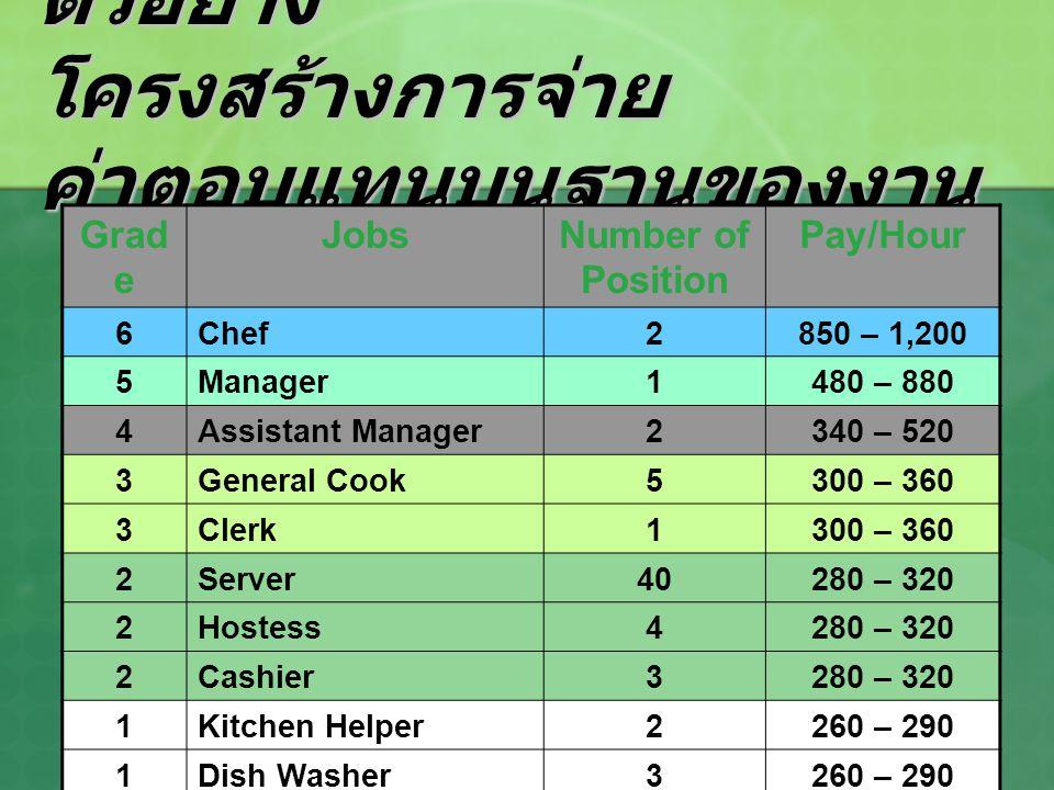 9 ตัวอย่าง โครงสร้างการจ่าย ค่าตอบแทนบนฐานของงาน Grad e JobsNumber of Position Pay/Hour 6Chef2850 – 1,200 5Manager1480 – 880 4Assistant Manager2340 –