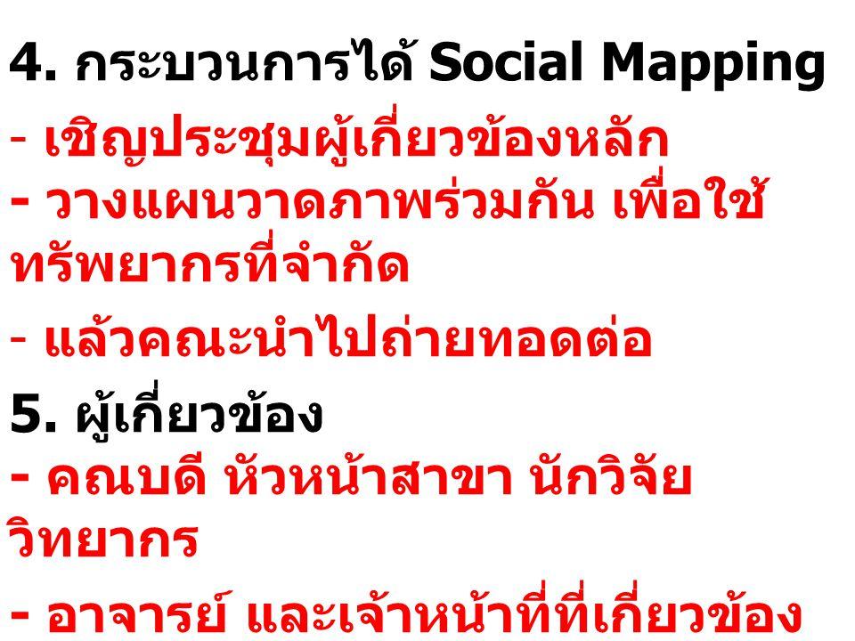 4. กระบวนการได้ Social Mapping - เชิญประชุมผู้เกี่ยวข้องหลัก - วางแผนวาดภาพร่วมกัน เพื่อใช้ ทรัพยากรที่จำกัด - แล้วคณะนำไปถ่ายทอดต่อ 5. ผู้เกี่ยวข้อง