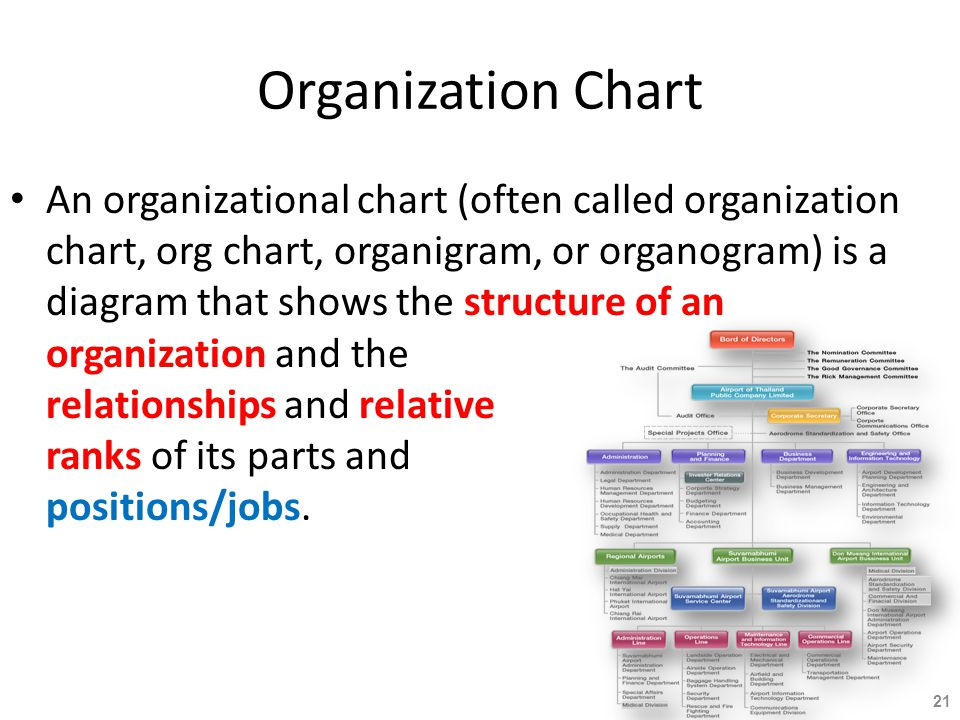 Organization Chart An organizational chart (often called organization chart, org chart, organigram, or organogram) is a diagram that shows the structu