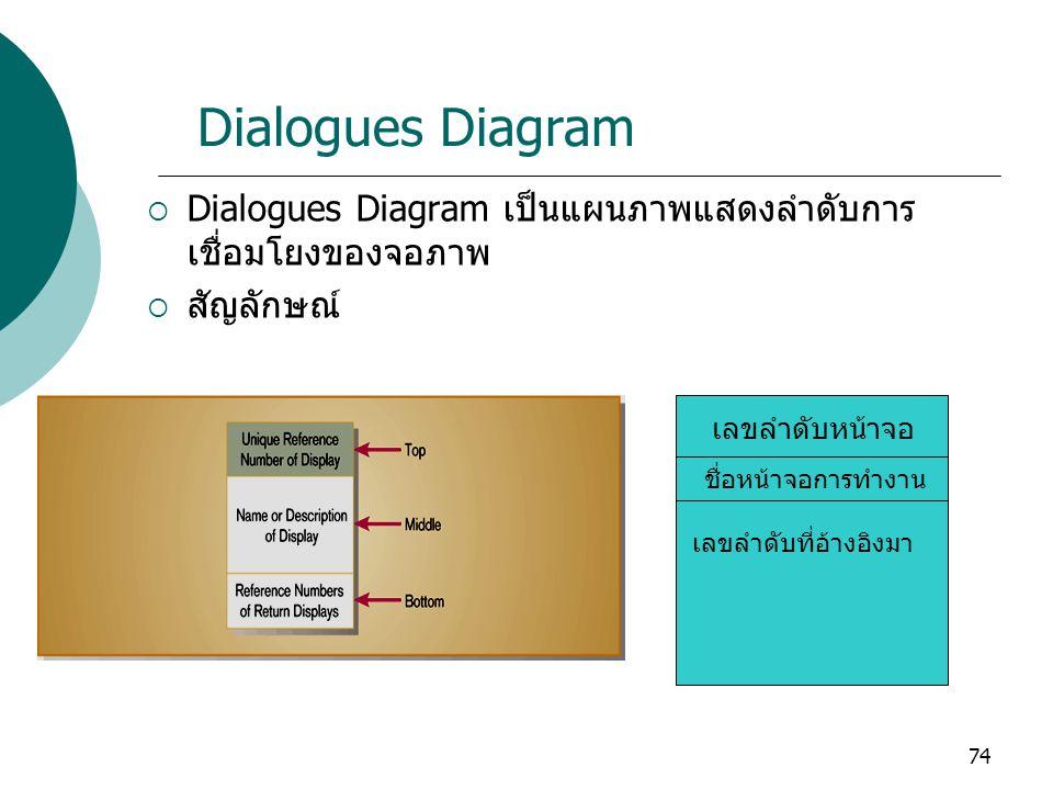 74 Dialogues Diagram  Dialogues Diagram เป็นแผนภาพแสดงลำดับการ เชื่อมโยงของจอภาพ  สัญลักษณ์ เลขลำดับหน้าจอ ชื่อหน้าจอการทำงาน เลขลำดับที่อ้างอิงมา
