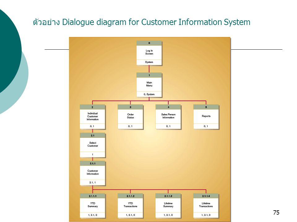 75 ตัวอย่าง Dialogue diagram for Customer Information System