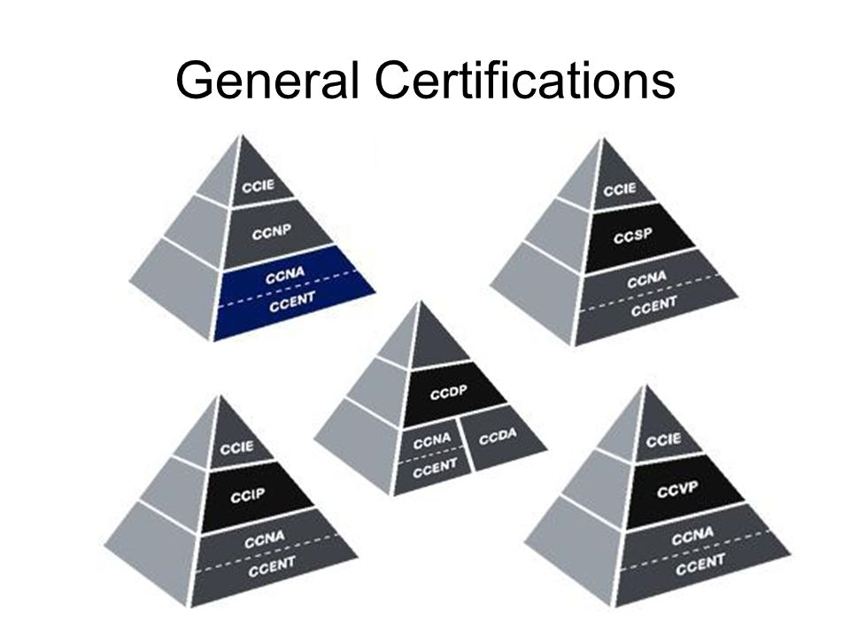 General Certifications