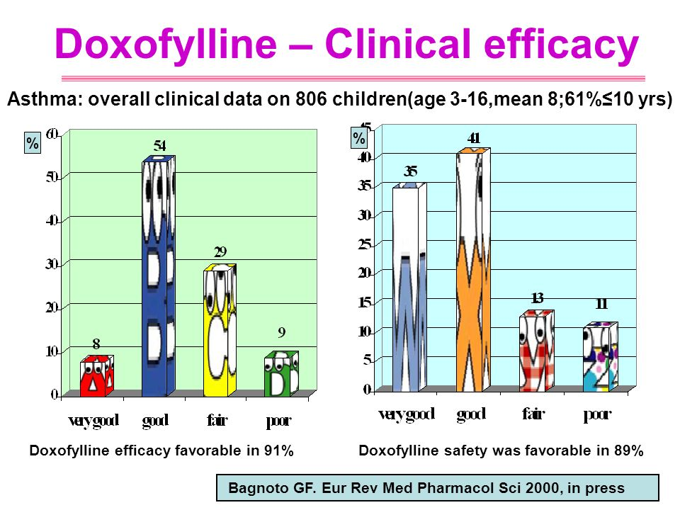 Doxofylline Safety - Clinical 48 studies, 1056 subjects Total prevalence of side-effects : 15.2% Overall risk for any adverse event : 1.8 events per patient-year Total dropouts : 3% Treatment interruptions for any reason: 0.4 per patient-year