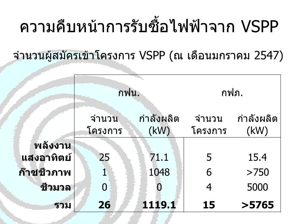 โครงการ VSPP ที่เซ็นสัญญาแล้ว (ณ เดือนมกราคม 2547) กฟน.กฟภ.