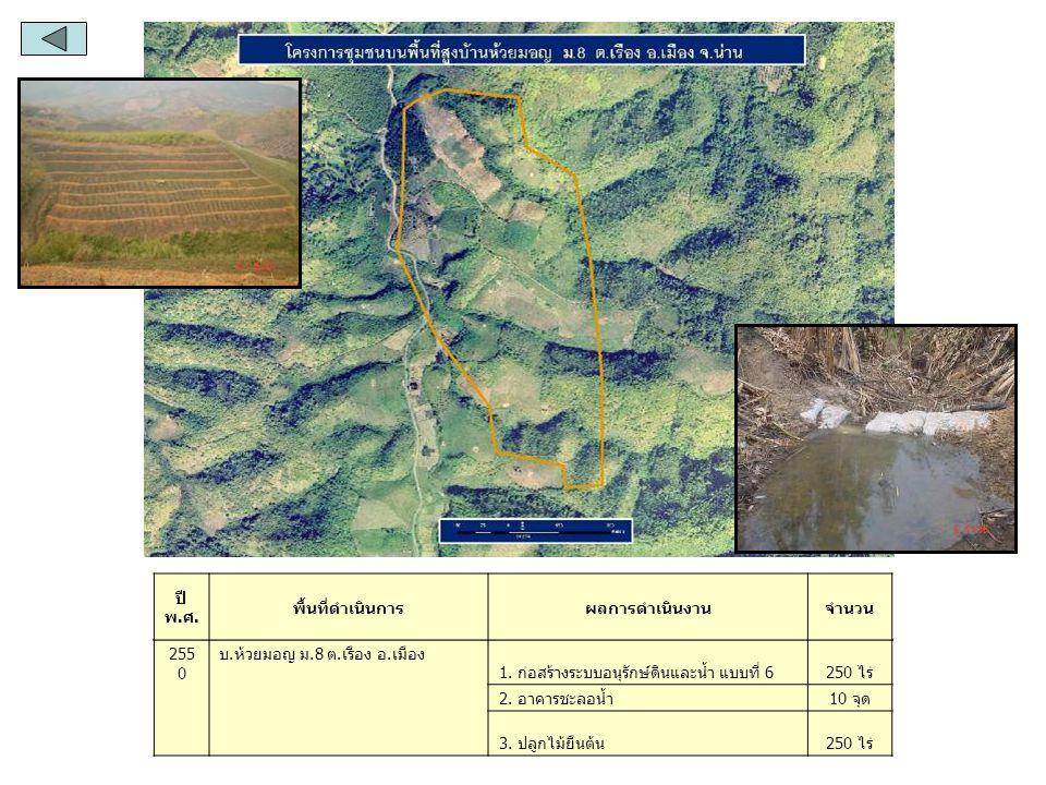 255 0 บ.ทุ่งอ้าว ม.1 ต. และ อ. ทุ่งช้าง 1. ก่อสร้างระบบอนุรักษ์ดินและน้ำ แบบที่ 6300 ไร่ 2.