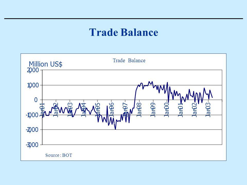Trade Balance - 92 Jan - 93 Jan - 94 Jan - 95 Jan - 96 Jan - 97 Jan - 98 Jan - 99 Jan - 00 Jan - 01 Jan - 02 Jan - 03 Trade Balance Source : BOT Milli