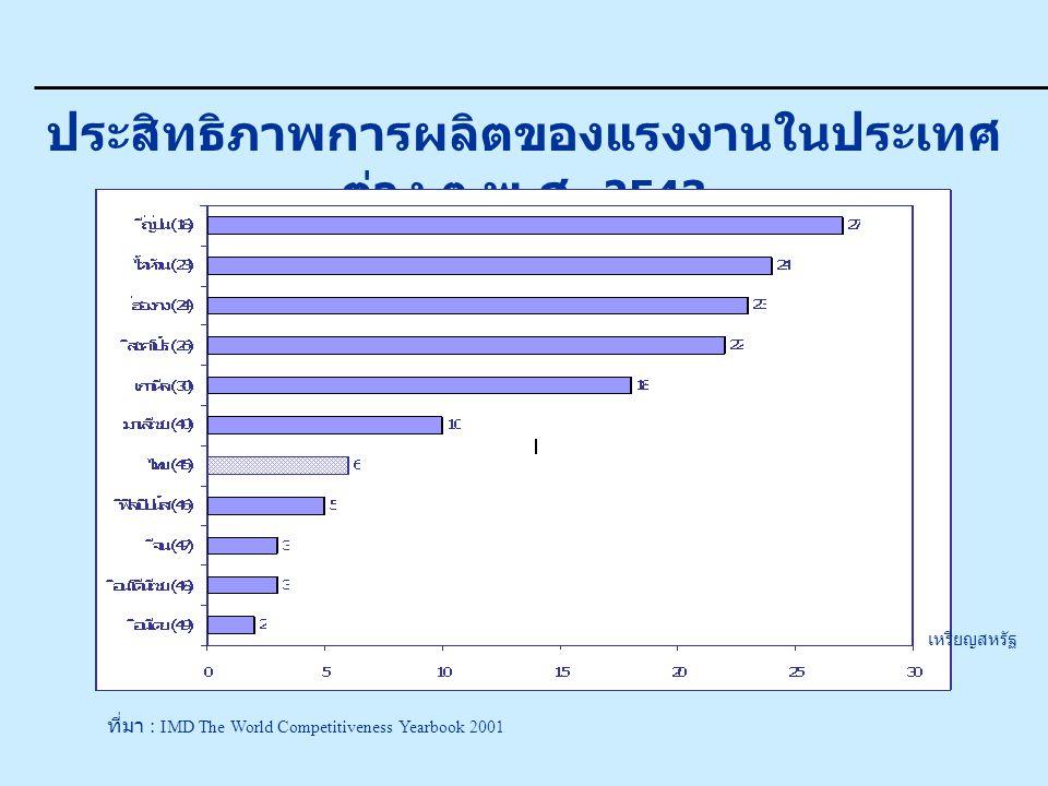 ประสิทธิภาพการผลิตของแรงงานในประเทศ ต่าง ๆ พ. ศ. 2543 ที่มา : IMD The World Competitiveness Yearbook 2001 เหรียญสหรัฐ