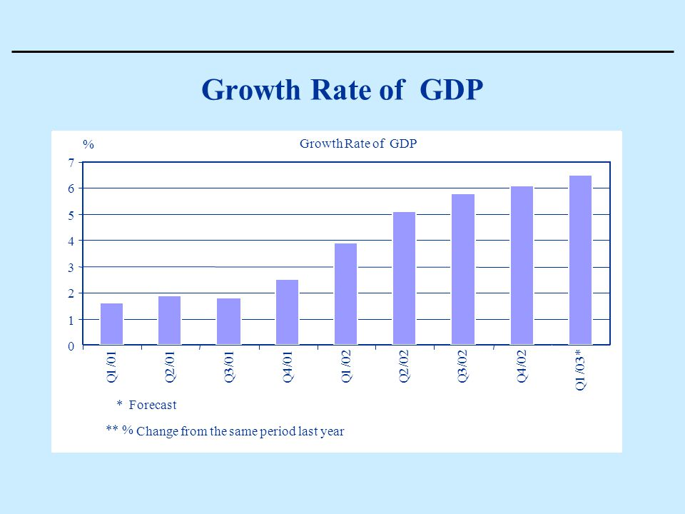 Growth Rate of GDP 0 1 2 3 4 5 6 7 Q 1 / 01 Q 2 / Q 3 / Q 4 / Q 1 / 02 Q 2 / Q 3 / Q 4 / Q 1 / 03 * *Forecast % Growth Rate of GDP ** % Change from the same period last year