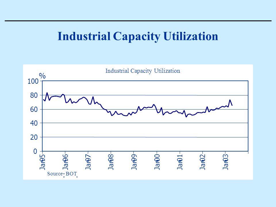 Industrial Capacity Utilization 0 20 40 60 80 100 Jan - 95 Jan - 96 Jan - 97 Jan - 98 Jan - 99 Jan - 00 Jan - 01 Jan - 02 Jan - 03 Industrial Capacity