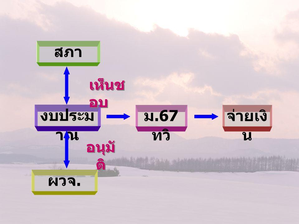 ข้อ 27 การโอนงบประมาณ หมวดค่าครุภัณฑ์ ที่ดินและ สิ่งก่อสร้าง เป็นการโอนที่ทำให้มี ผลกระทบต่อการเปลี่ยน เป็นการโอนที่ทำให้มี ผลกระทบต่อการเปลี่ยน แปลงลักษณะ ปริมาณ คุณภาพ หรือ แปลงลักษณะ ปริมาณ คุณภาพ หรือ เป็นการโอนไปตั้งจ่ายเป็น รายการใหม่ใน เป็นการโอนไปตั้งจ่ายเป็น รายการใหม่ใน หมวดค่าครุภัณฑ์ ที่ดินและ สิ่งก่อสร้าง หมวดค่าครุภัณฑ์ ที่ดินและ สิ่งก่อสร้าง เป็นอำนาจอนุมัติของสภา ท้องถิ่น เป็นอำนาจอนุมัติของสภา ท้องถิ่น