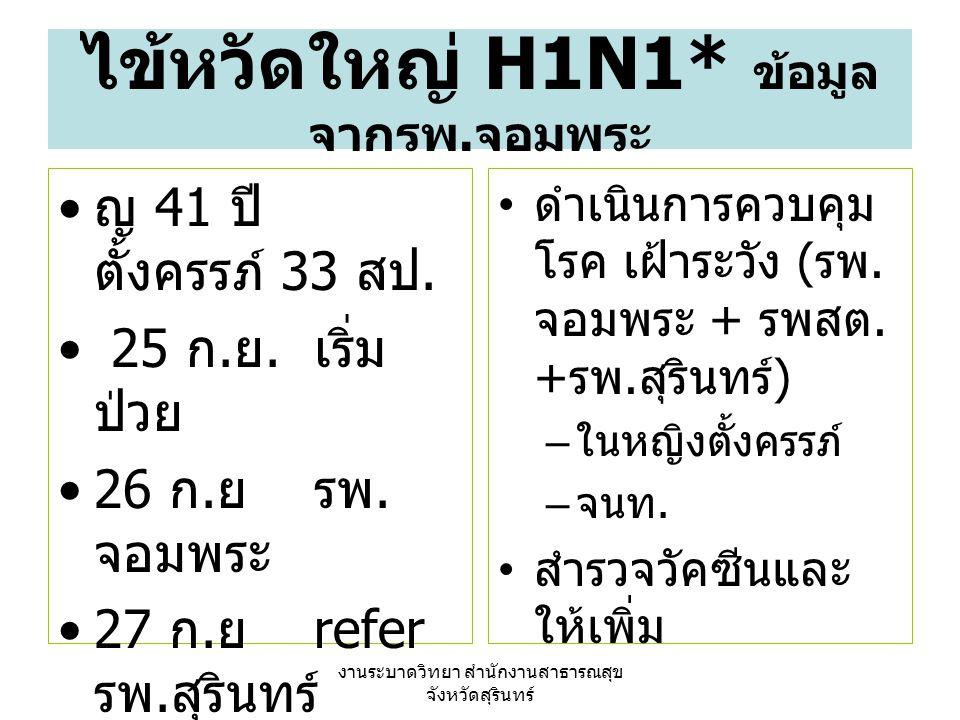 งานระบาดวิทยา สำนักงานสาธารณสุข จังหวัดสุรินทร์ ไข้หวัดใหญ่ H1N1* ข้อมูล จากรพ. จอมพระ ญ 41 ปี ตั้งครรภ์ 33 สป. 25 ก. ย. เริ่ม ป่วย 26 ก. ย รพ. จอมพระ