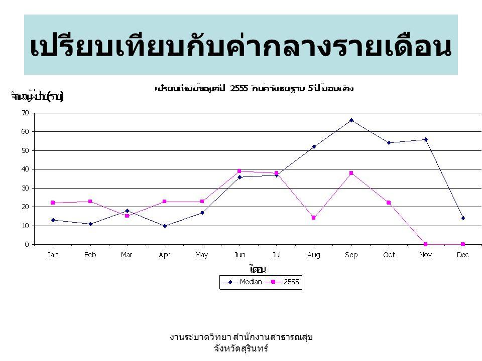 งานระบาดวิทยา สำนักงานสาธารณสุข จังหวัดสุรินทร์ จำนวนผู้ป่วยปี 2554 กับ 2555 ปี 2554 ตาย 17 ราย ปี 2555 ตาย 12 ราย *