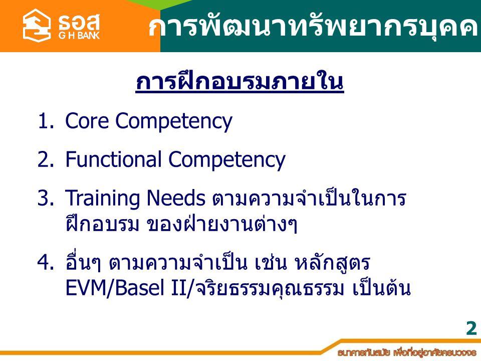 2 1.Core Competency 2.Functional Competency 3.Training Needs ตามความจำเป็นในการ ฝึกอบรม ของฝ่ายงานต่างๆ 4. อื่นๆ ตามความจำเป็น เช่น หลักสูตร EVM/Basel