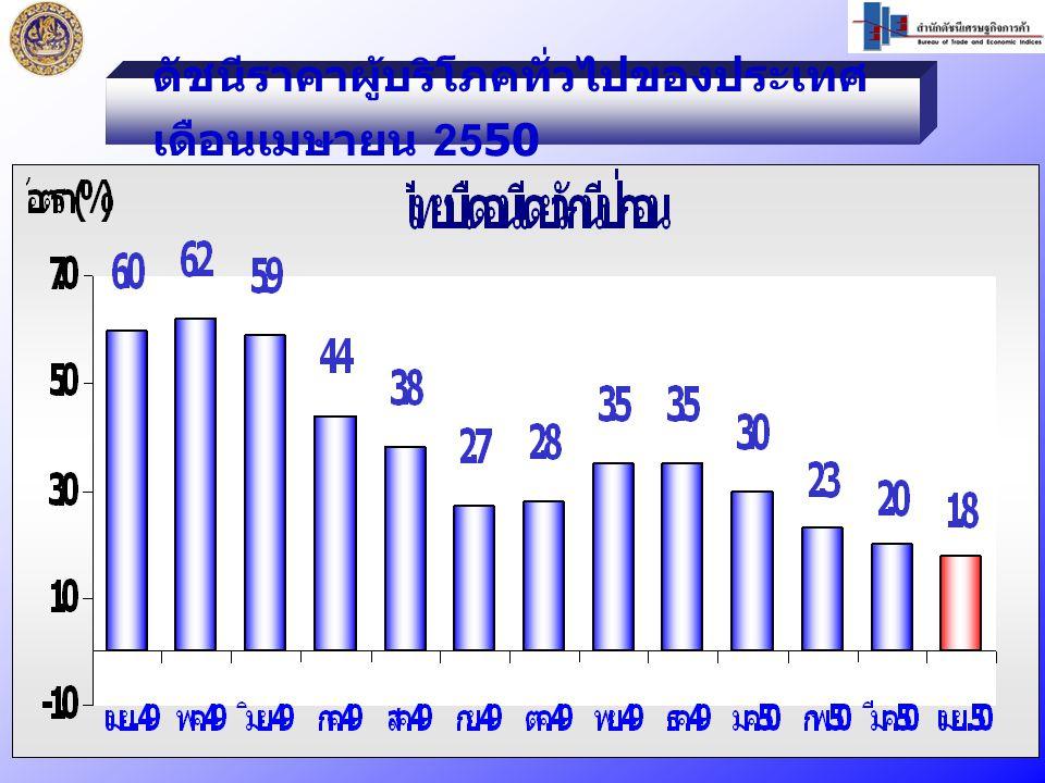 ดัชนีราคาผู้บริโภคทั่วไปของประเทศ เดือนเมษายน 2550