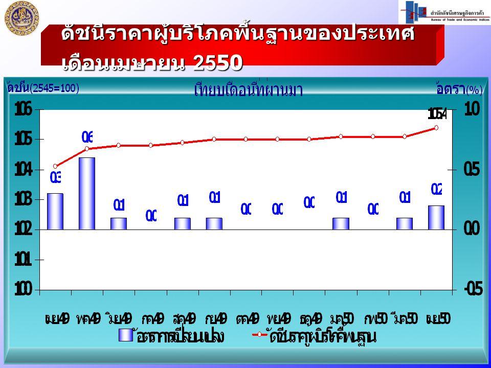 ดัชนีราคาผู้บริโภคพื้นฐานของประเทศ เดือนเมษายน 2550