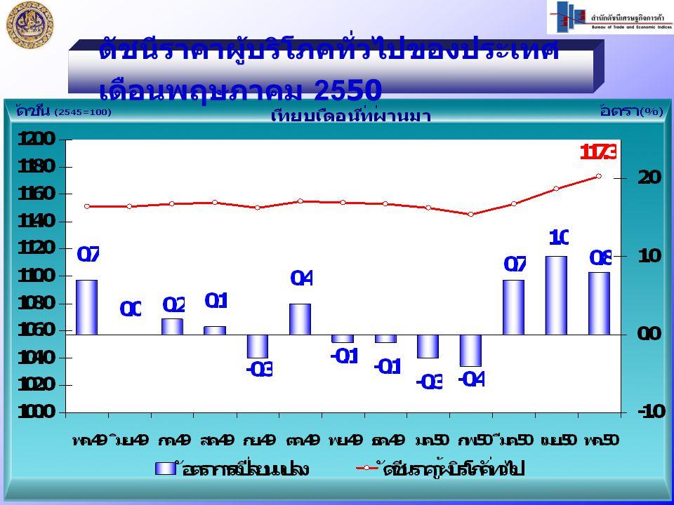 พ.ค.50 / พ.ค.49 สูงขึ้นร้อยละ 1.9 หมวดอาหารและเครื่องดื่ม สูงขึ้น ร้อยละ 3.9   สินค้าราคาสูงขึ้น ได้แก่ - ข้าวสารเหนียว - ผักสดและผลไม้ - เครื่องดื่มไม่มีแอลกอฮอล์ (น้ำอัดลม) - เครื่องประกอบอาหาร (น้ำมันพืช) หมวดอาหารและเครื่องดื่ม สูงขึ้น ร้อยละ 3.9   สินค้าราคาสูงขึ้น ได้แก่ - ข้าวสารเหนียว - ผักสดและผลไม้ - เครื่องดื่มไม่มีแอลกอฮอล์ (น้ำอัดลม) - เครื่องประกอบอาหาร (น้ำมันพืช) หมวดอื่นๆไม่ใช่อาหารและ เครื่องดื่ม สูงขึ้นร้อยละ 0.5   สินค้าราคาสูงขึ้น ได้แก่ - ค่าโดยสารสาธารณะ - ค่ากระแสไฟฟ้า - ค่าใช้จ่ายส่วนบุคคล (สบู่ถูตัว ผ้าอนามัย) - ของใช้สำหรับทำความสะอาด (ผงซักฟอก น้ำยาปรับผ้านุ่ม) หมวดอื่นๆไม่ใช่อาหารและ เครื่องดื่ม สูงขึ้นร้อยละ 0.5   สินค้าราคาสูงขึ้น ได้แก่ - ค่าโดยสารสาธารณะ - ค่ากระแสไฟฟ้า - ค่าใช้จ่ายส่วนบุคคล (สบู่ถูตัว ผ้าอนามัย) - ของใช้สำหรับทำความสะอาด (ผงซักฟอก น้ำยาปรับผ้านุ่ม)