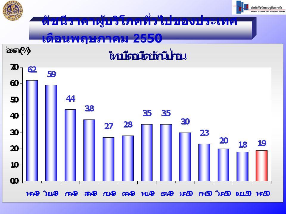 ดัชนีราคาผู้บริโภคทั่วไปของประเทศ เดือนพฤษภาคม 2550