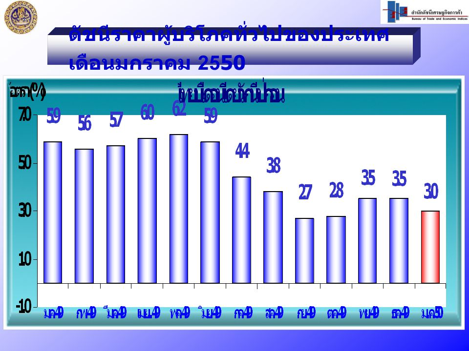 เดือน มกราคม 2550 เท่ากับ 105.1 ม.ค.50 / ธ.ค.49 สูงขึ้นร้อยละ 0.1 ม.ค.50 / ม.ค.49 สูงขึ้นร้อยละ 1.6 ดัชนีราคาผู้บริโภคพื้นฐานของประเทศ
