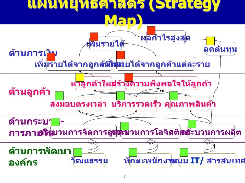 7 แผนที่ยุทธศาสตร์ (Strategy Map) ผลกำไรสูงสุด เพิ่มรายได้ ลดต้นทุน เพิ่มรายได้จากลูกค้าใหม่เพิ่มรายได้จากลูกค้าแต่ละราย หาลูกค้าใหม่สร้างความพึงพอใจใ