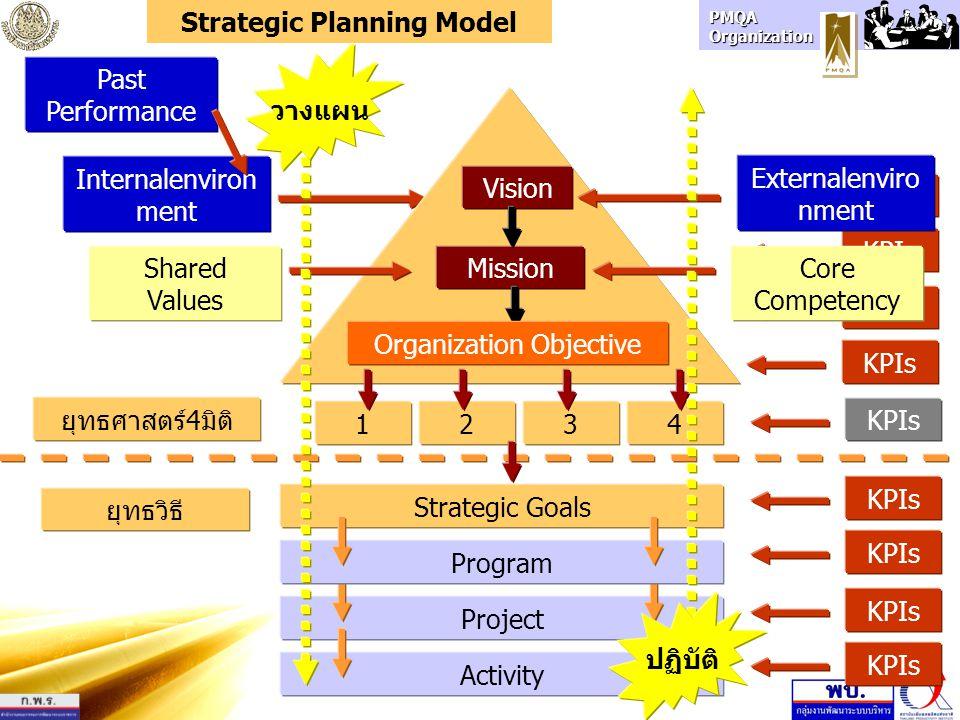 PMQA Organization KPIs Internalenviron ment Strategic Goals Externalenviro nment ProjectActivityProgram Shared Values Core Competency KPIs MissionVision ยุทธศาสตร์4มิติ ยุทธวิธี Organization Objective 3412 Past Performance KPIs Strategic Planning Model วางแผน ปฏิบัติ