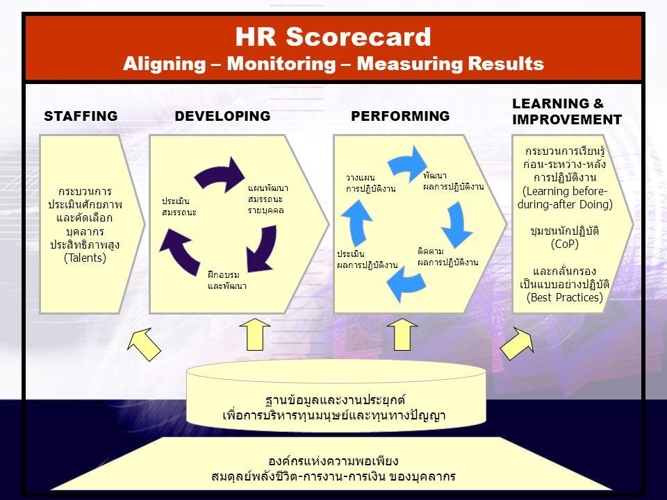 2 ฐานข้อมูลและงานประยุกต์ เพื่อการบริหารทุนมนุษย์และทุนทางปัญญา กระบวนการ ประเมินศักยภาพ และคัดเลือก บุคลากร ประสิทธิภาพสูง (Talents) ประเมิน สมรรถนะ