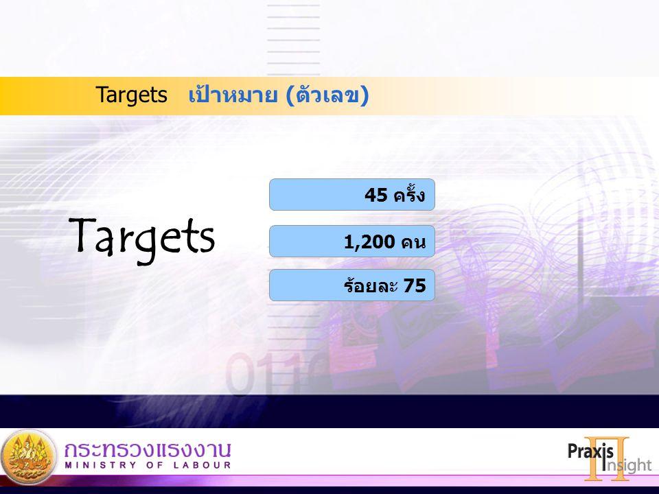 35 เป้าหมาย (ตัวเลข)Targets 45 ครั้ง 1,200 คน ร้อยละ 75