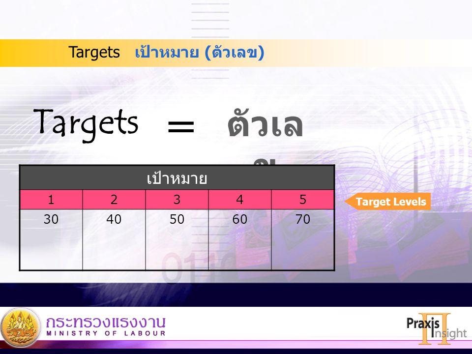 36 เป้าหมาย (ตัวเลข)Targets ตัวเล ข = เป้าหมาย 12345 3040506070 Target Levels