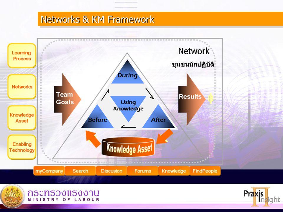 44 ชุมชนนักปฏิบัติ Networks & KM Framework