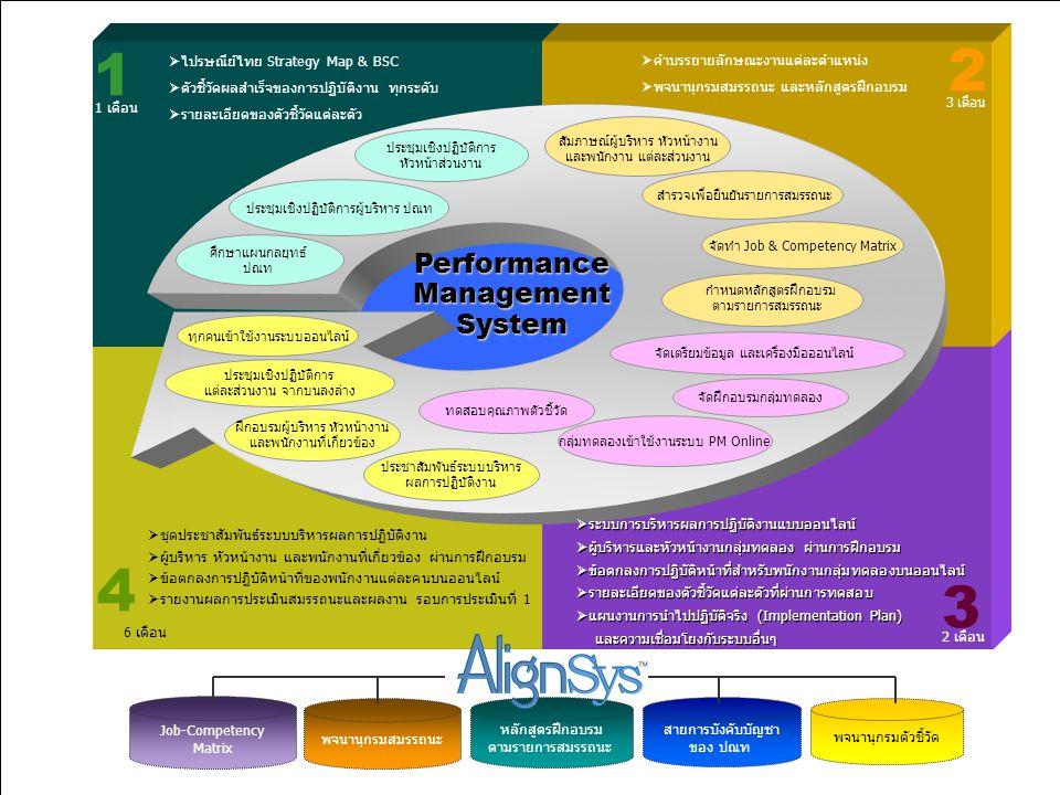 51  ระบบการบริหารผลการปฏิบัติงานแบบออนไลน์  ผู้บริหารและหัวหน้างานกลุ่มทดลอง ผ่านการฝึกอบรม  ข้อตกลงการปฏิบัติหน้าที่สำหรับพนักงานกลุ่มทดลองบนออนไล