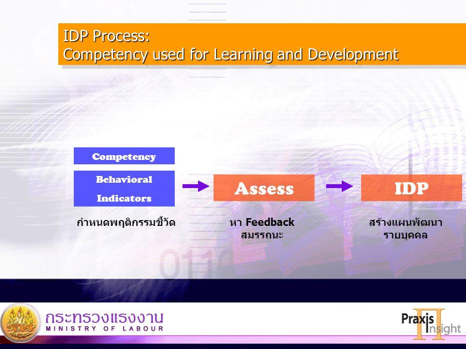 9 Competency Behavioral Indicators AssessIDP กำหนดพฤติกรรมชี้วัดหา Feedback สมรรถนะ สร้างแผนพัฒนา รายบุคคล IDP Process: Competency used for Learning a