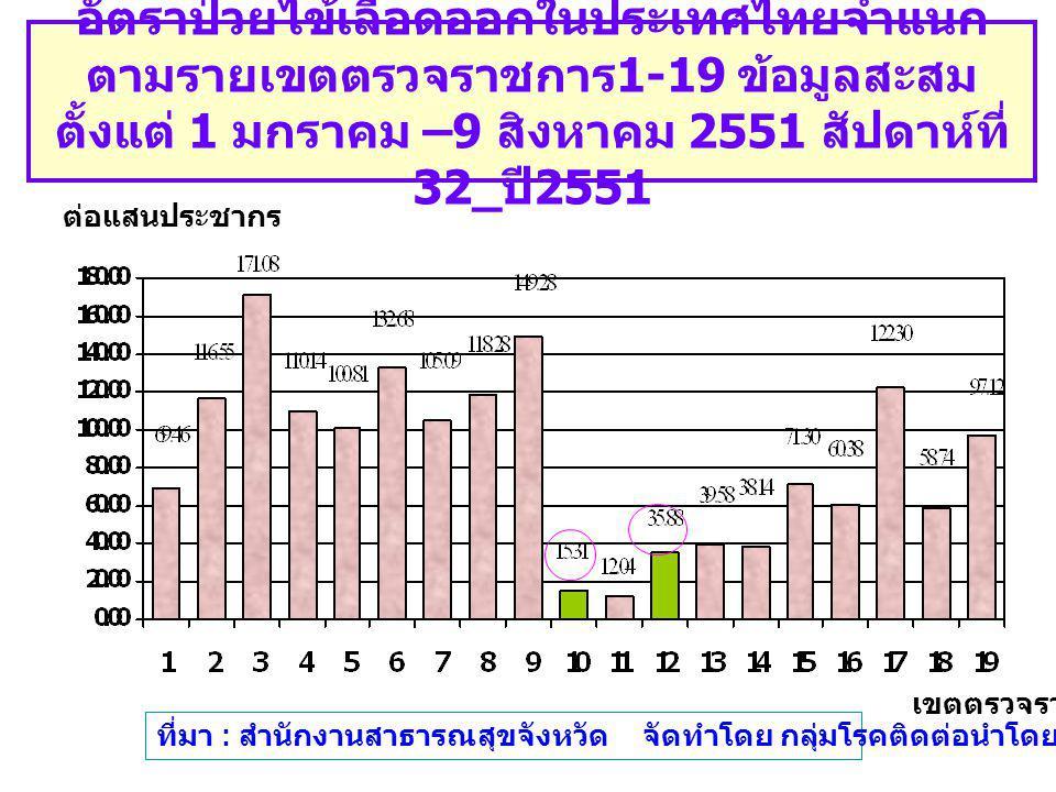 อัตราป่วยไข้เลือดออกในประเทศไทยจำแนก ตามรายเขตตรวจราชการ 1-19 ข้อมูลสะสม ตั้งแต่ 1 มกราคม –9 สิงหาคม 2551 สัปดาห์ที่ 32_ ปี 2551 เขตตรวจราชการ ต่อแสนประชากร ที่มา : สำนักงานสาธารณสุขจังหวัด จัดทำโดย กลุ่มโรคติดต่อนำโดยแมลง สคร.6 ขก